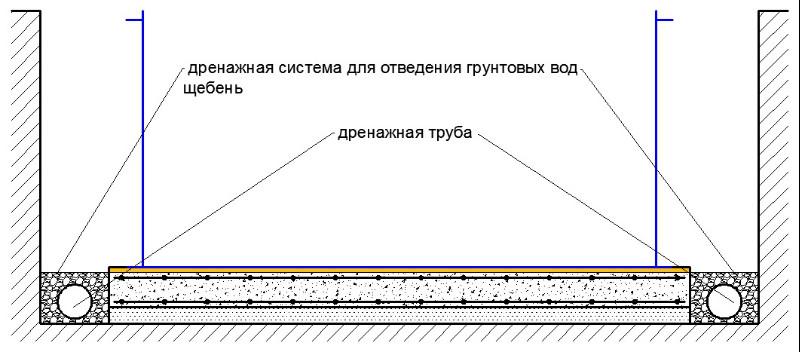 Дренажная система вокруг чаши бассейна