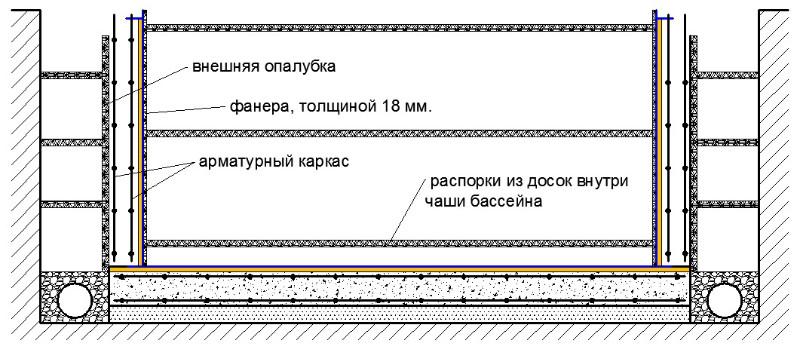 Распорки внутри чаши бассейна и наружная опалубка